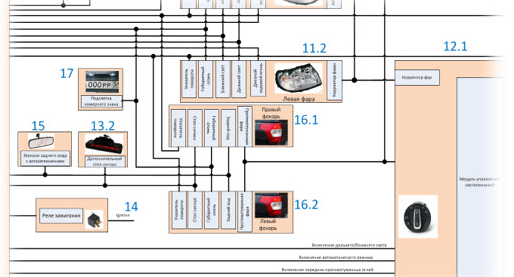 Electronic Car Architecture, ADAS systems